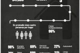 Vivienda en Oaxaca: En promedio viven 4 personas en cada hogar, según INEGI