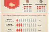 Sólo una mujer en gabinete de gobierno de Oaxaca #Infografía