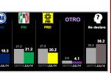 PRI, PRD y PAN en empate técnico en Oaxaca, según Mitofsky
