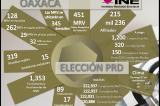 Domingo 7 desde 20:00 fluirán resultados de elecciones PRD: Heycher