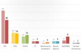 60% por no dar mayoría al Presidente en Congreso; suben Morena y PAN: Encuesta