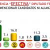 PRI y Morena repuntan en preferencia del electorado: Consulta Mitofsky #Elecciones2015