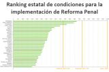 Oaxaca entre los primeros estados del ranking en implementación de Reforma Penal: CIDAC