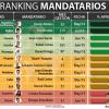 Peña Nieto con aprobación de 39% de mexicanos; Dilma con 10%: Consulta Mitofsky
