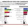 ELECCIONES OAXACA: Para SDP Benjamín Robles repunta; para El Financiero Murat mantiene ventaja