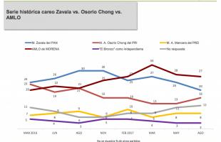 Encuestas Rumbo a las elecciones presidenciales 2018