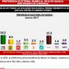 ELECCIONES: PRI y Morena parejos en Oaxaca rumbo 2018: Mitofsky