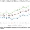 Oaxaca gana dos puntos en percepción de seguridad: ENSU