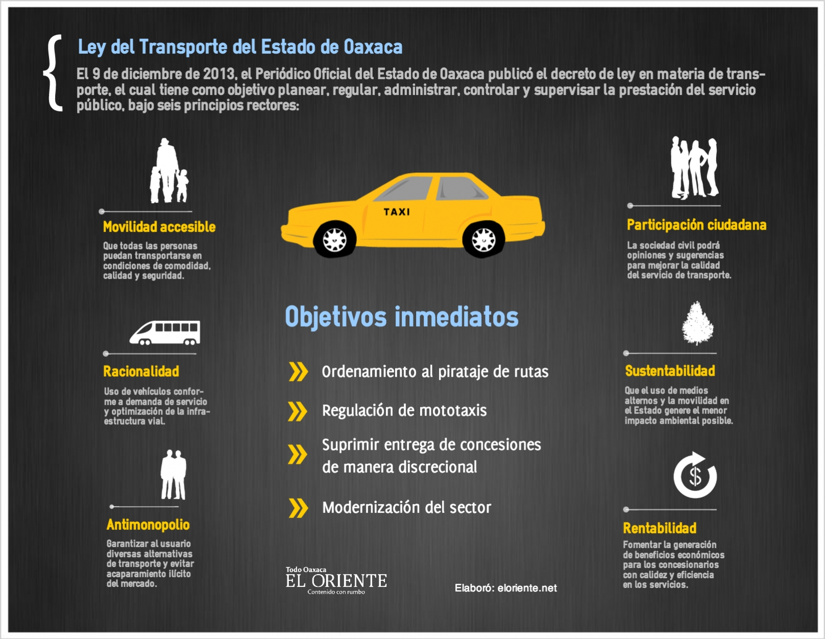 ley de transporte urbano: