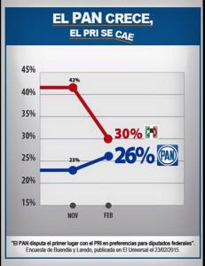 Foto PAN encuestas feb2015