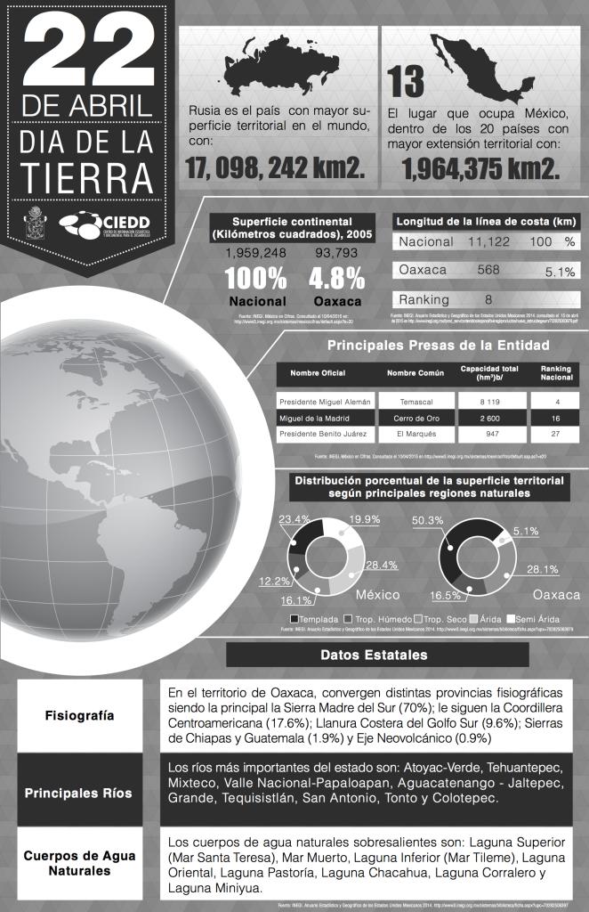 infografia_22 de abril DiadelaTierra