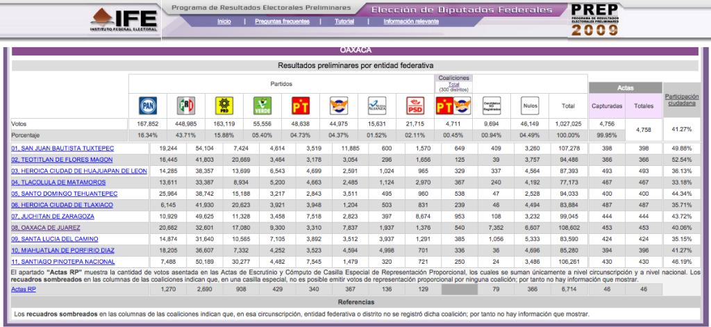 Resultados electorales 2009