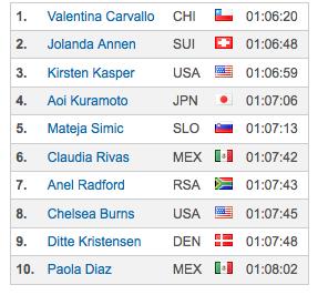 Tiempos mujeres Huatulco triatlón 2015