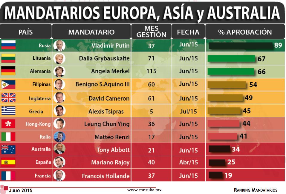Ranking Mandatarios Europa Asia Australia julio 2015