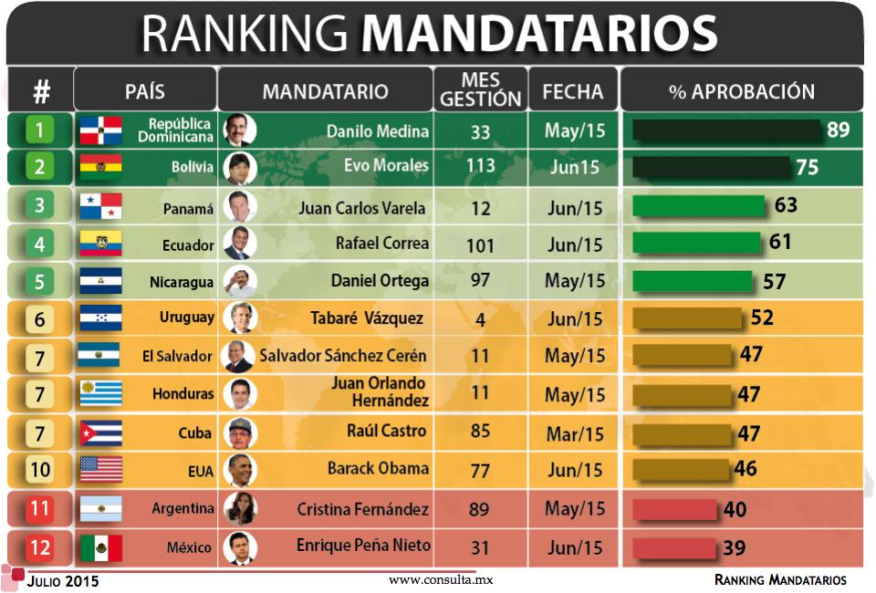 Ranking mandatarios mitofsky julio 2015 1-12