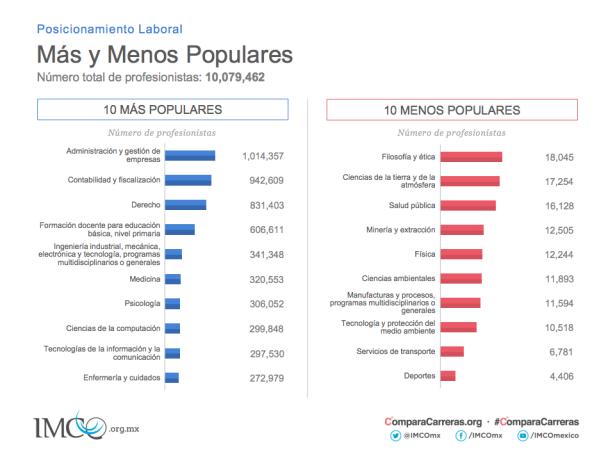 Carreras más y menos populares @IMCO
