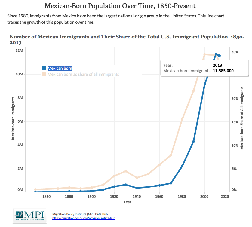 Migrantes mexicanos en EU, por Migrant Policy Institute