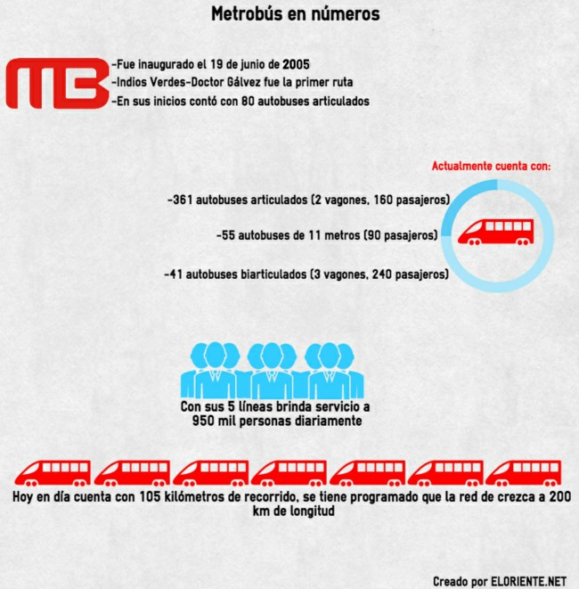 Infografía Metrobus 2