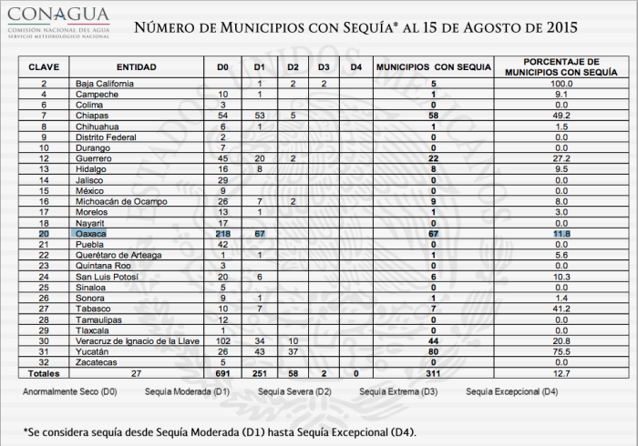 Monitor sequías en México