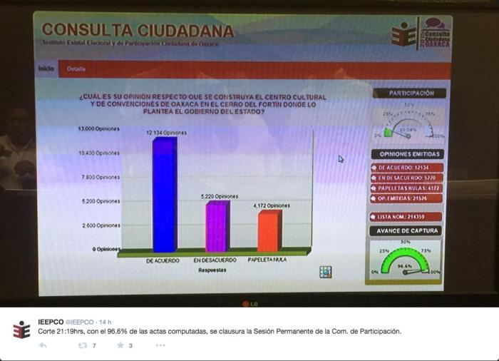 Tuit IEEPCO, resultados preliminares CCCO