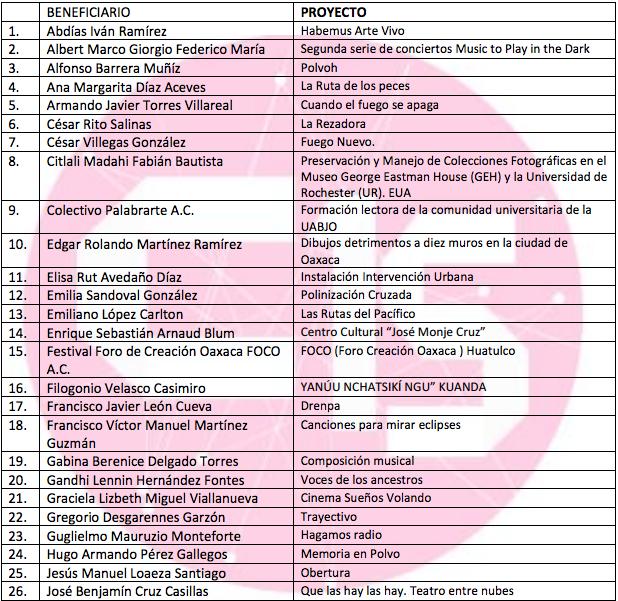 Lista de seleccionados fortalecimiento artñistico 1