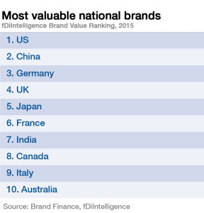 1511B35-valuable-national-brands-us-china-germany-table