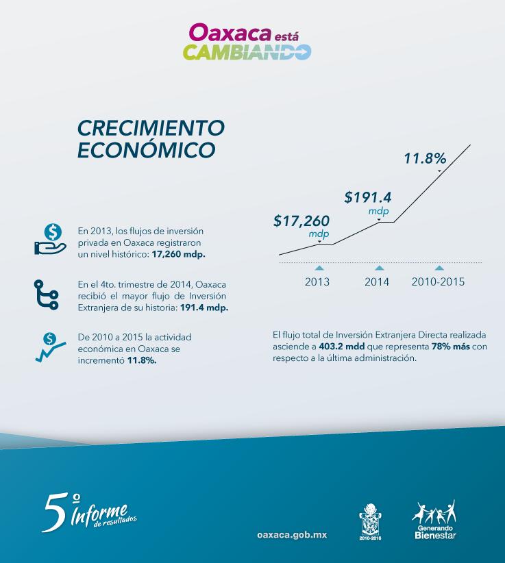 Crecimiento económico Oaxaca