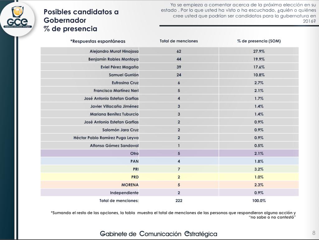 Posibles candidatos presencia copia