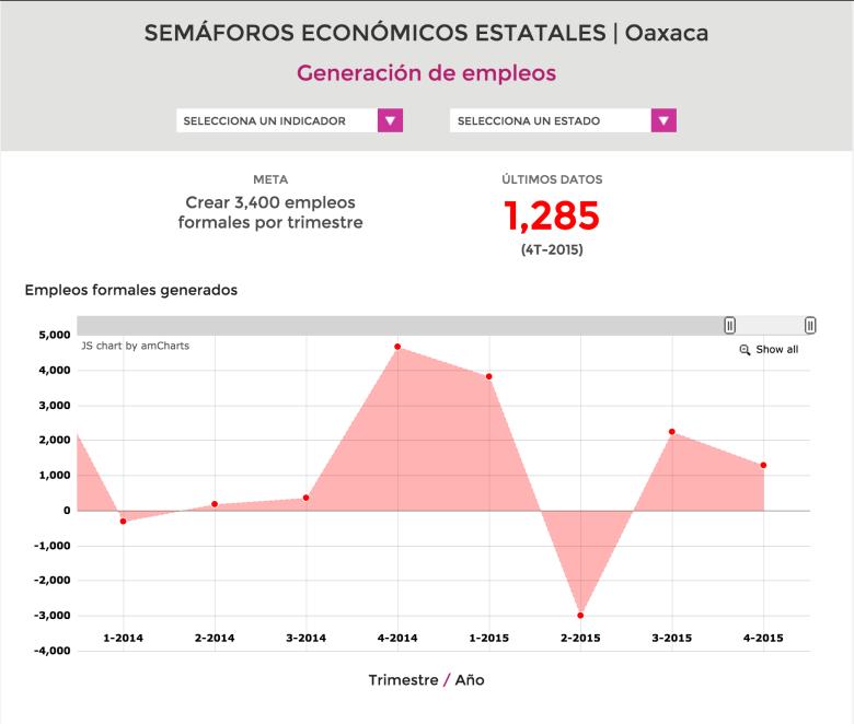Semáforo Económico Estatal Empleos Oax
