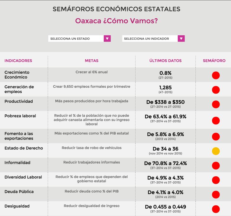 Semáforo Económico Estatal Oax