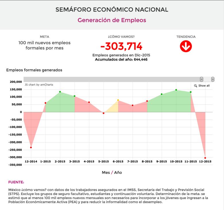 Semáforo Económico Nacional, Generación de Empleos