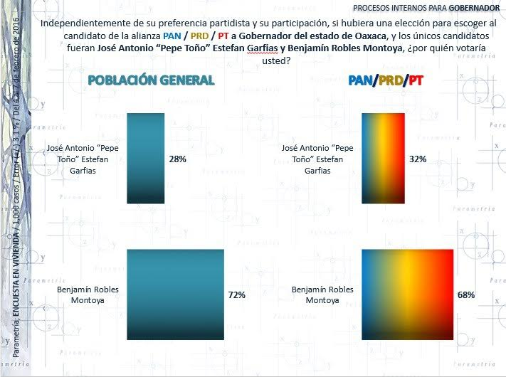 Encuestas BRM