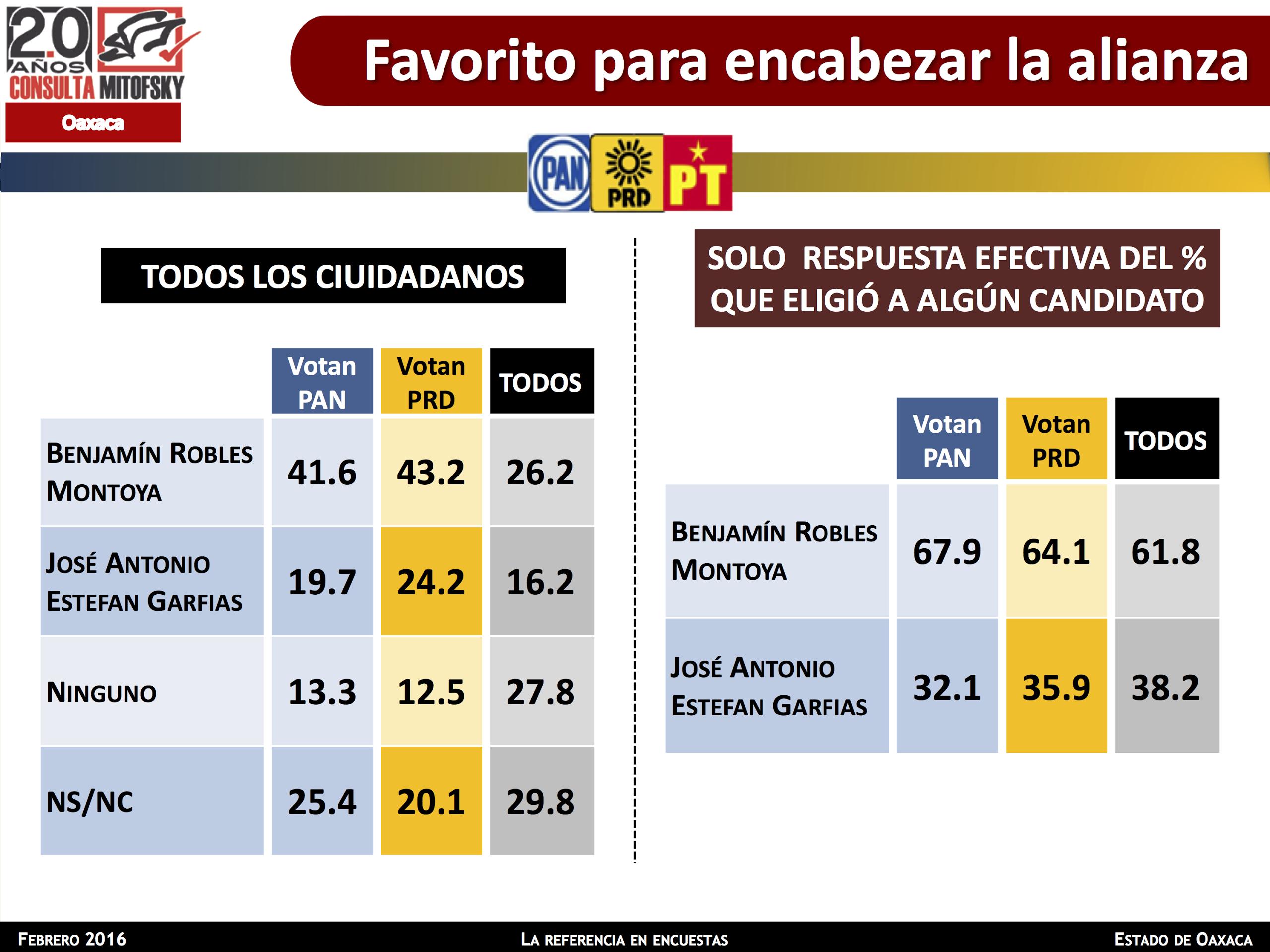 Encuestas BRM2