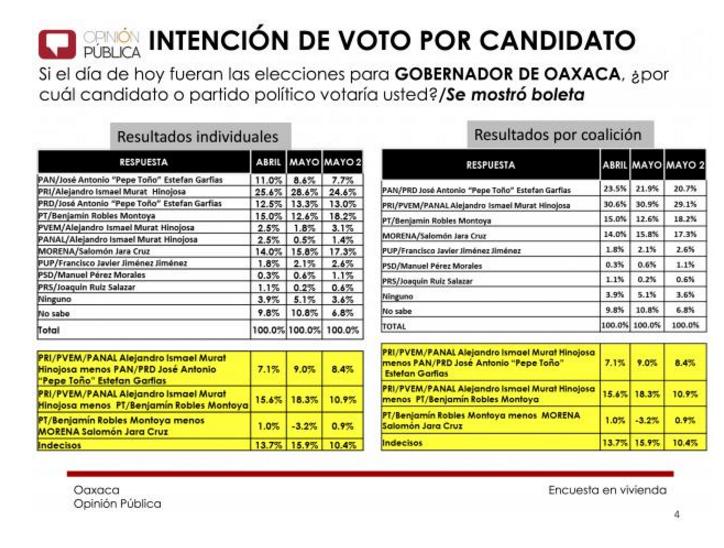 SDP Opinión Encuesta 30may16