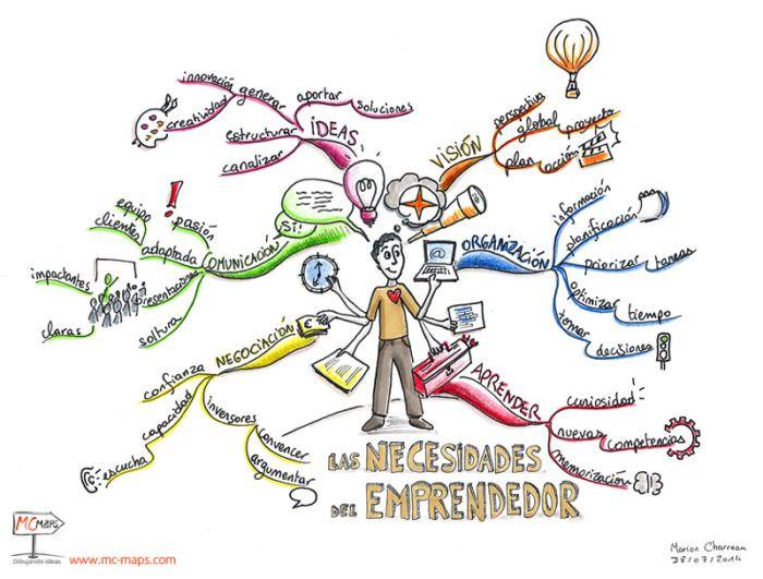 EDUCACIÓN: Los mapas mentales. Por Diego González Algara ...