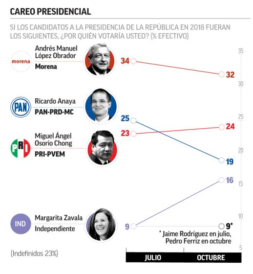 Encuesta El Financiero 16oct2017