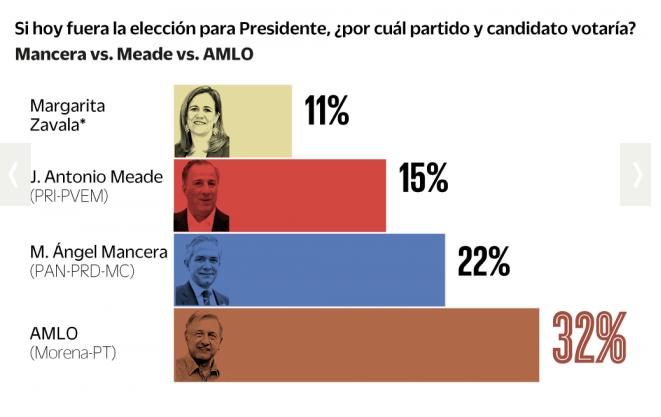 Encuesta Presidencial Buendía 7dic17