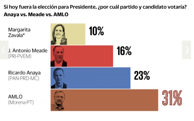 Encuesta Presidencial el universal buendía 7dic17