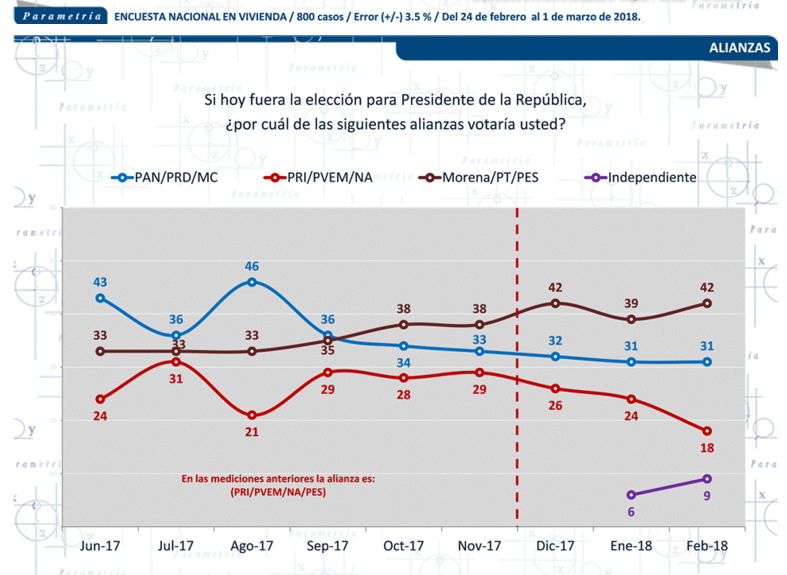 Encuesta parametria 2 7 marzo de 2018 presidente