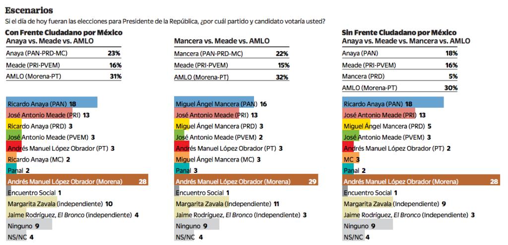 Encuesta presidencial El Universal 7dic17