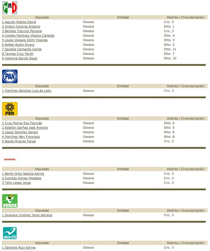 Listado diputados Cámara de Diputados 29 agosto 2017