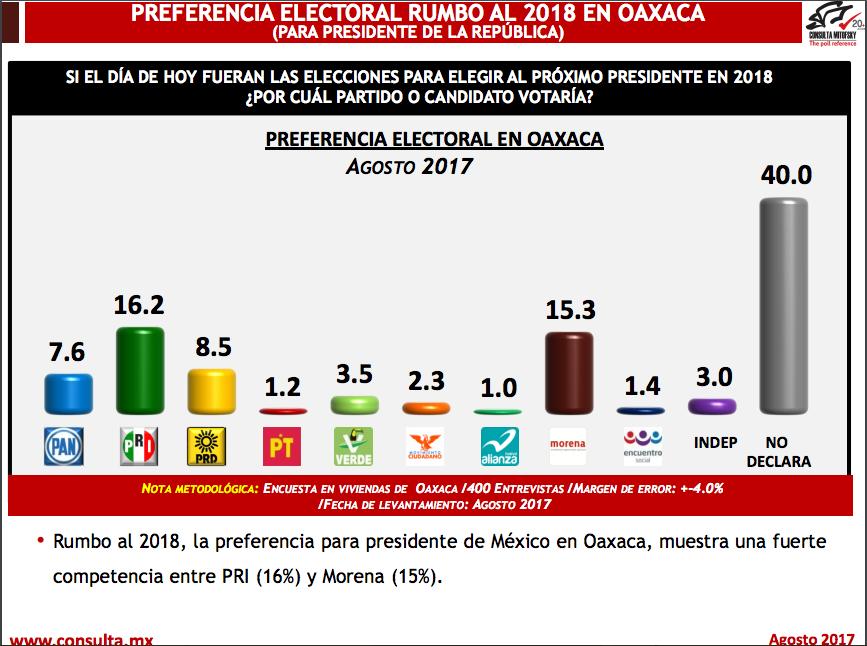 Captura de pantalla 2017-09-02 a la(s) 21.27.18 Consulta Mitofsky encuesta Oaxaca