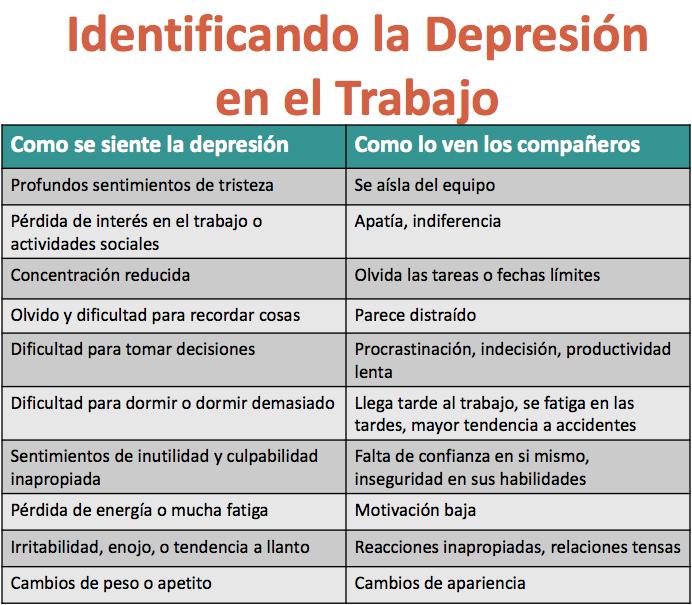 Identificación de depresión en el trabajo