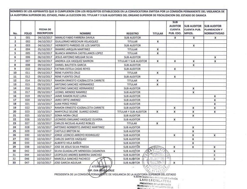LIsta oficial candidatos a organos de fiscalización oaxaca @congreso63 oct17