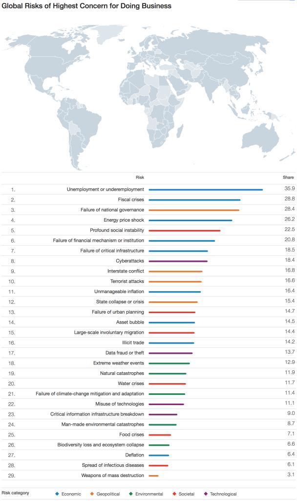 Global Risks of Highest Concern for Doing Business